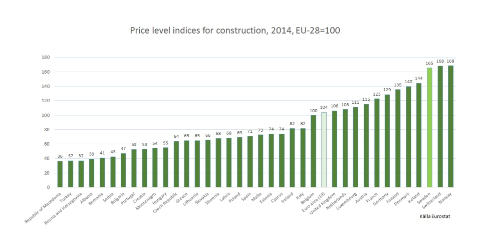 eurostat_construction (1)